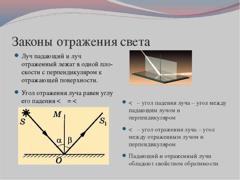Законы отражения света Лучпадающий и луч отраженныйлежатводнойпло-скости...