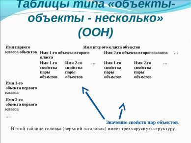 Таблицы типа «объекты-объекты - несколько» (ООН) Значение свойств пар объекто...