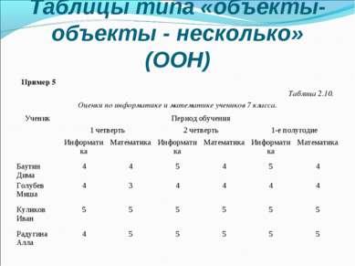 Таблицы типа «объекты-объекты - несколько» (ООН) Пример 5 Таблица 2.10. Оценк...