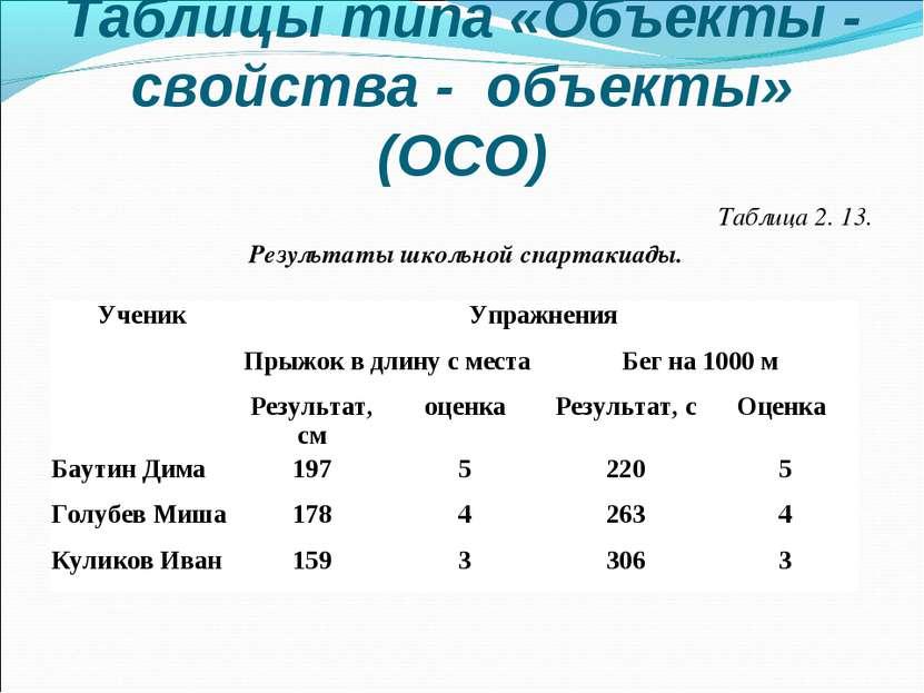 Таблицы типа «Объекты - свойства - объекты» (ОСО) Таблица 2. 13. Результаты ш...