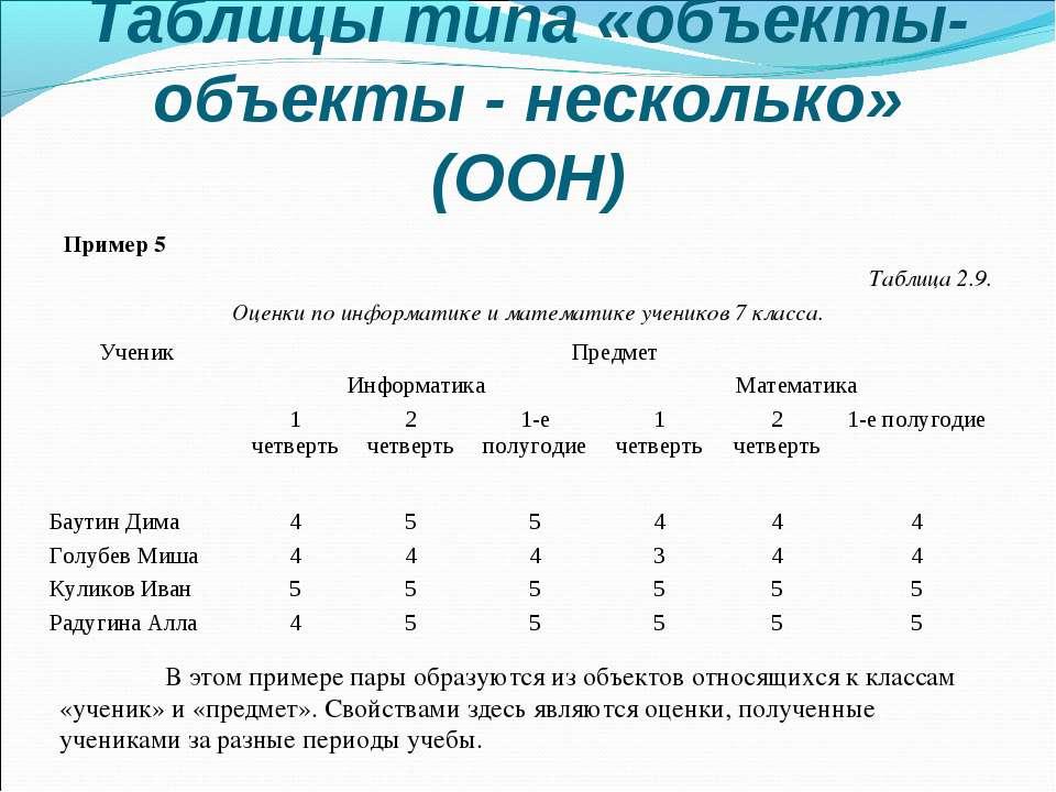 Таблицы типа «объекты-объекты - несколько» (ООН) Пример 5 Таблица 2.9. Оценки...