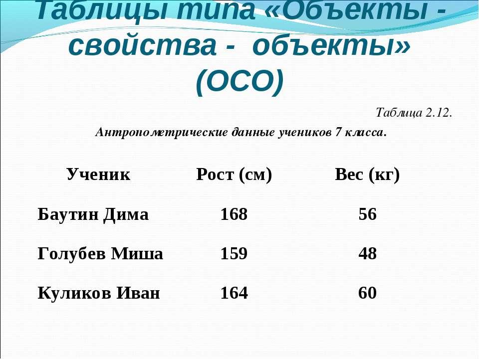 Таблицы типа «Объекты - свойства - объекты» (ОСО) Таблица 2.12. Антропометрич...