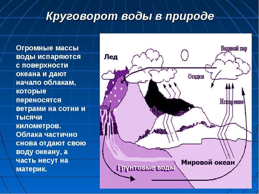 Круговорот воды в природе Огромные массы воды испаряются с поверхности океана...