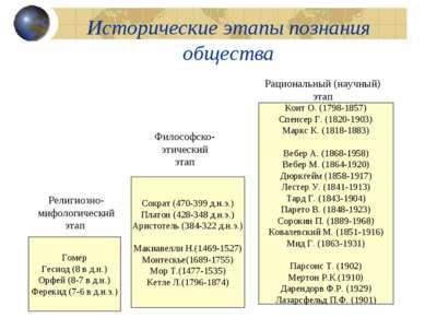 Исторические этапы познания общества Гомер Гесиод (8 в д.н.) Орфей (8-7 в д.н...