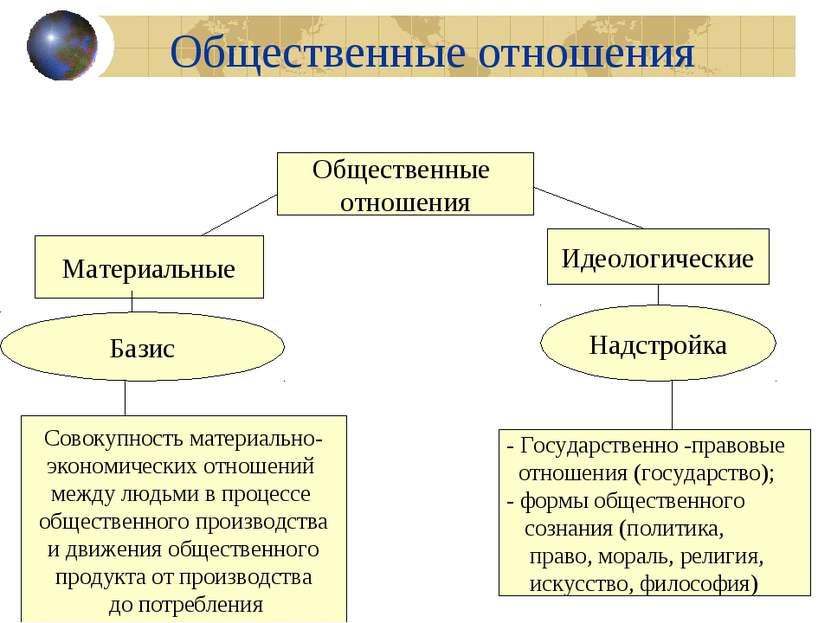 Общественные отношения Общественные отношения Материальные Идеологические Баз...