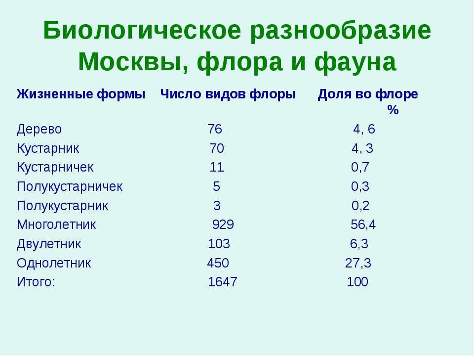 Биологическое разнообразие Москвы, флора и фауна Жизненные формы Число видов ...