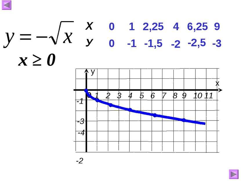 0 0 1 -1 4 -2 6,25 -2,5 9 -3 2,25 -1,5 х ≥ 0 Х У