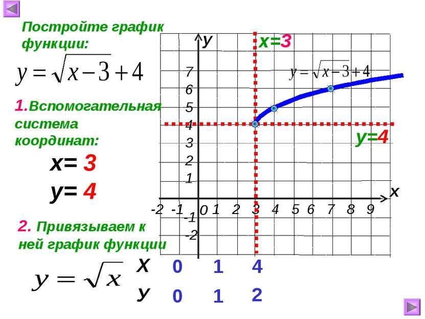 х у Постройте график функции: х=3 у=4 1.Вспомогательная система координат: 2....
