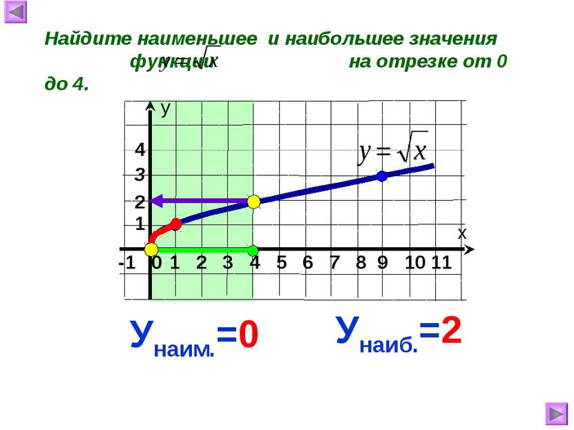 Найдите наименьшее и наибольшее значения функции на отрезке от 0 до 4. Унаиб....