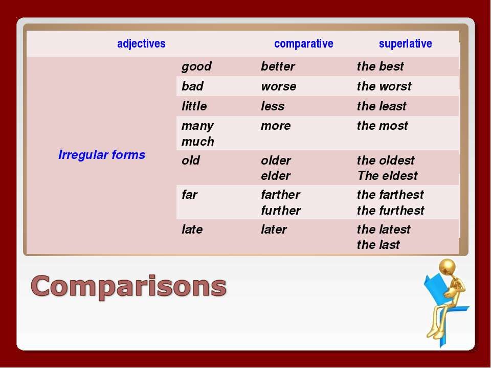 comparisson of adjective