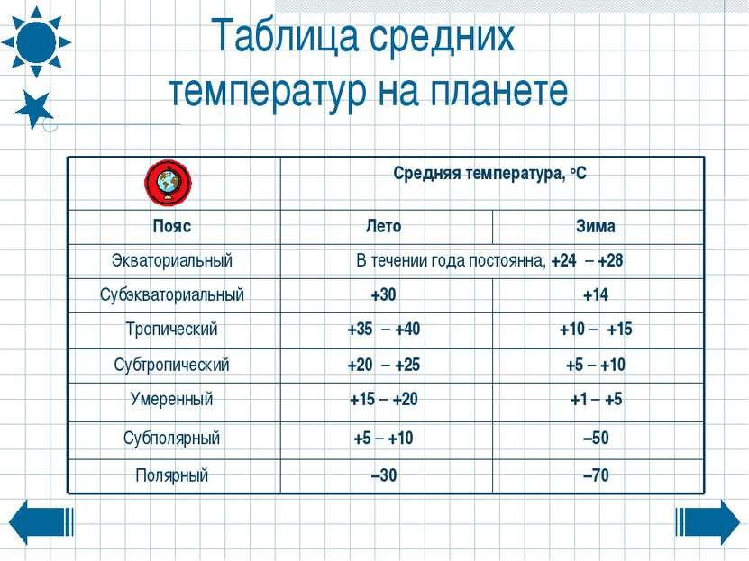 Таблица средних температур на планете