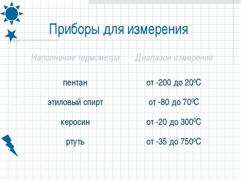 Приборы для измерения Наполнение термометра Диапазон измерений пентан от -200...