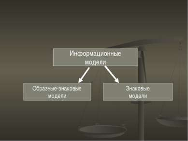 Информационные модели Знаковые модели Образные-знаковые модели