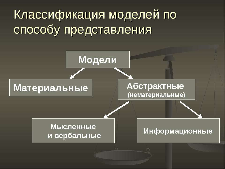 Классификация моделей по способу представления Модели Материальные Абстрактны...