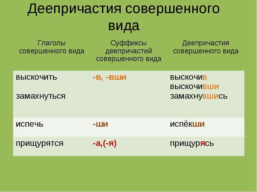 Деепричастия совершенного вида Глаголы совершенного вида Суффиксы деепричасти...