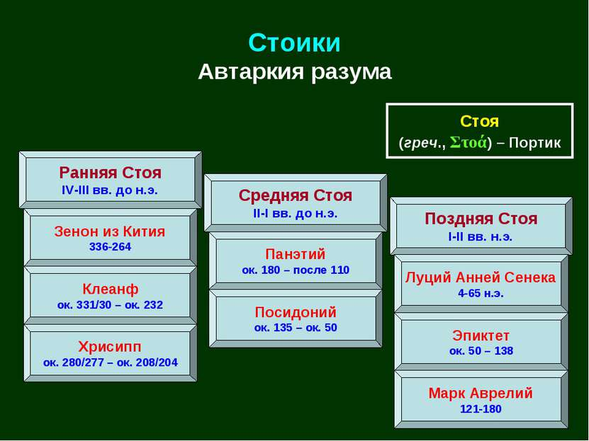Стоики Автаркия разума Ранняя Стоя IV-III вв. до н.э. Средняя Стоя II-I вв. д...