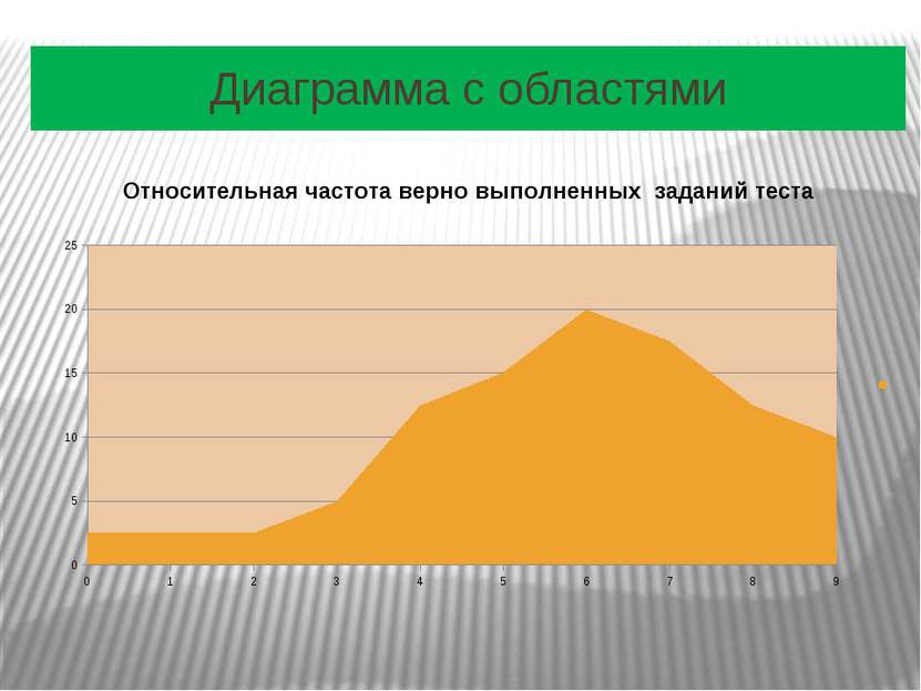 Диаграмма с областями