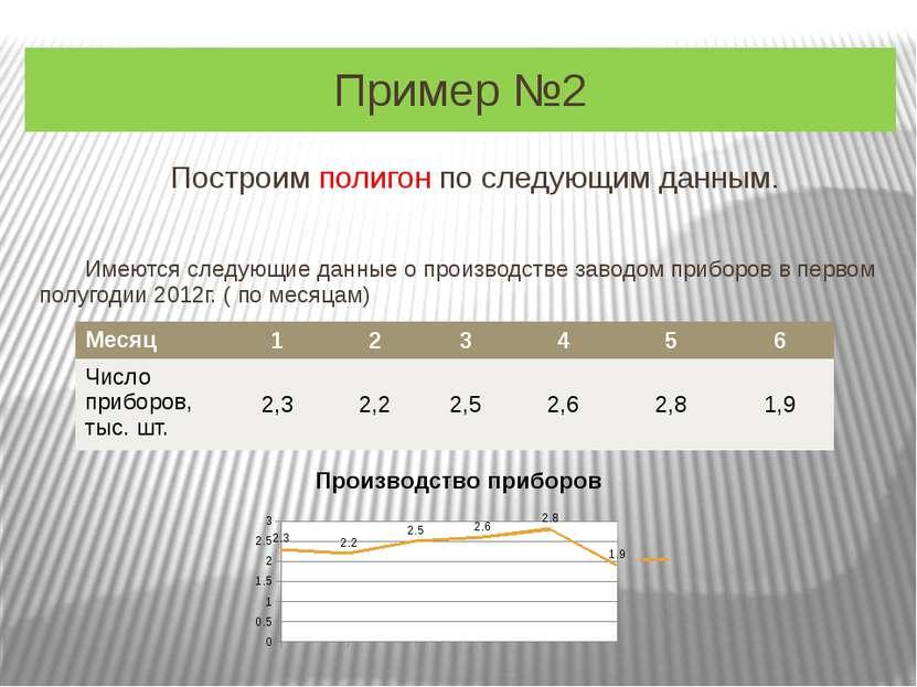 Пример №2 Построим полигон по следующим данным. Имеются следующие данные о пр...