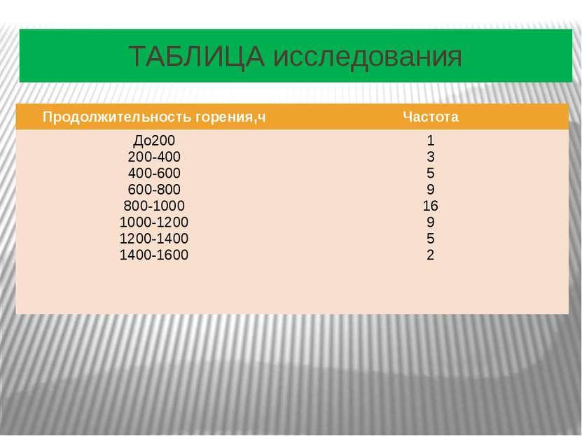 ТАБЛИЦА исследования Продолжительностьгорения,ч Частота До200 200-400 400-600...
