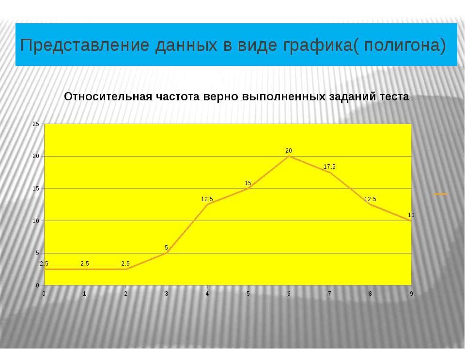 Представление данных в виде графика( полигона)