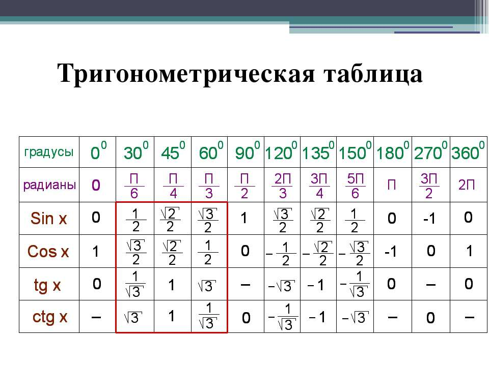 Тригонометрическая таблица