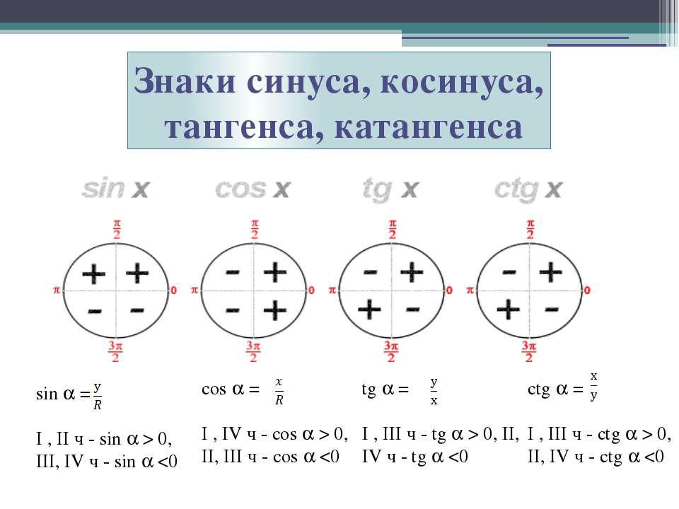 Знаки синуса, косинуса, тангенса, катангенса sin = I , II ч - sin > 0, III, I...