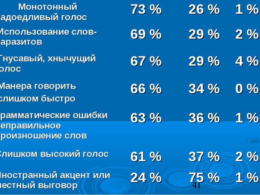 Монотонный надоедливый голос 73 % 26 % 1 % Использование слов-паразитов 69 % ...