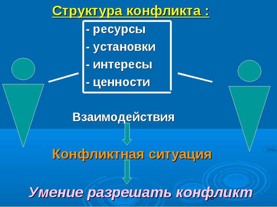 Структура конфликта : - ресурсы - установки - интересы - ценности Взаимодейст...