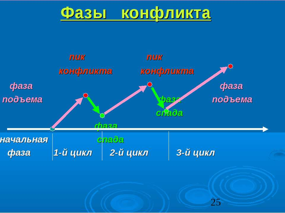 Фазы конфликта пик пик конфликта конфликта фаза фаза подъема фаза подъема спа...