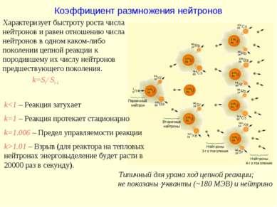 Коэффициент размножения нейтронов k1.01 – Взрыв (для реактора на тепловых ней...