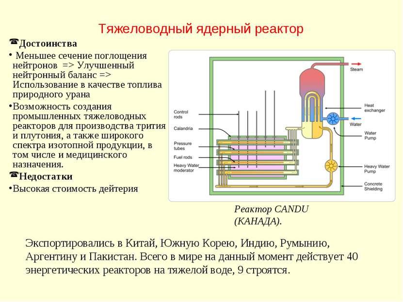 Тяжеловодный ядерный реактор Реактор CANDU (КАНАДА). Достоинства Меньшее сече...
