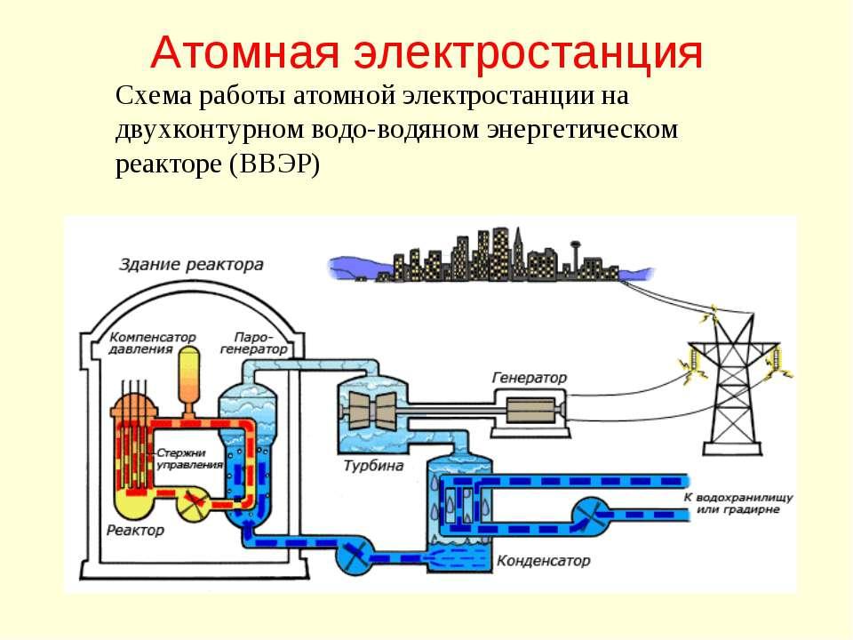 Атомная электростанция Схема работы атомной электростанции на двухконтурном в...