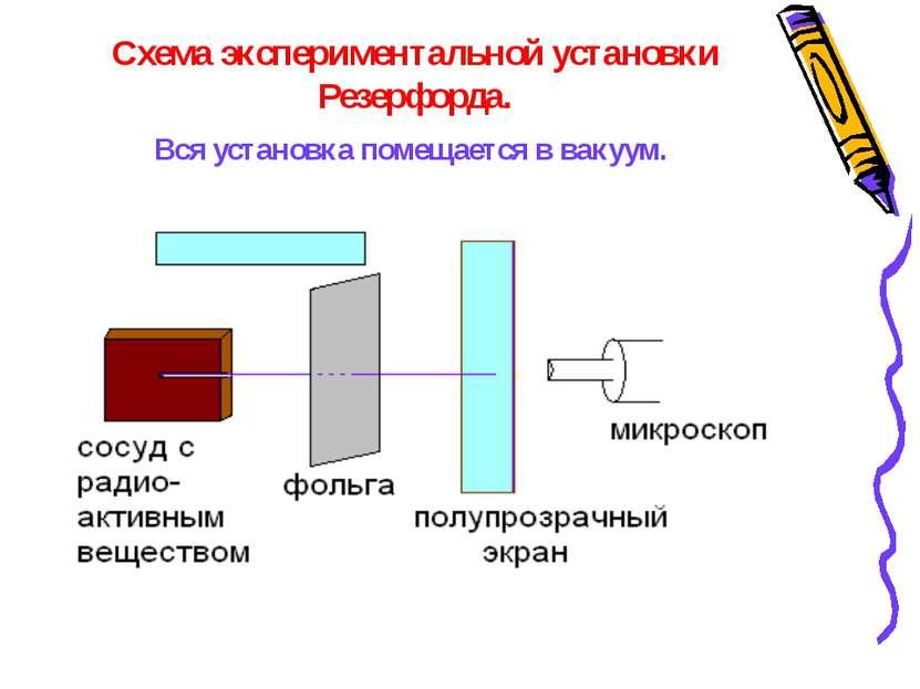 В ходе эксперимента обнаружили: 1. В отсутствии фольги – на экране появлялся ...