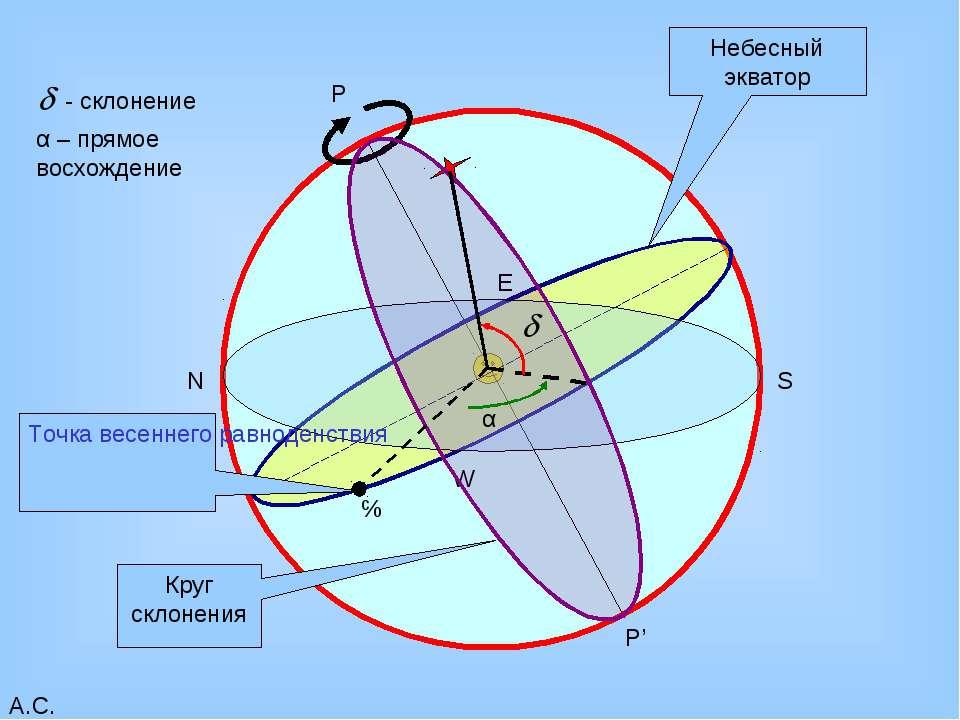 Файл:экваториальная система координат