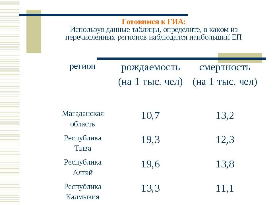 Готовимся к ГИА: Используя данные таблицы, определите, в каком из перечисленн...
