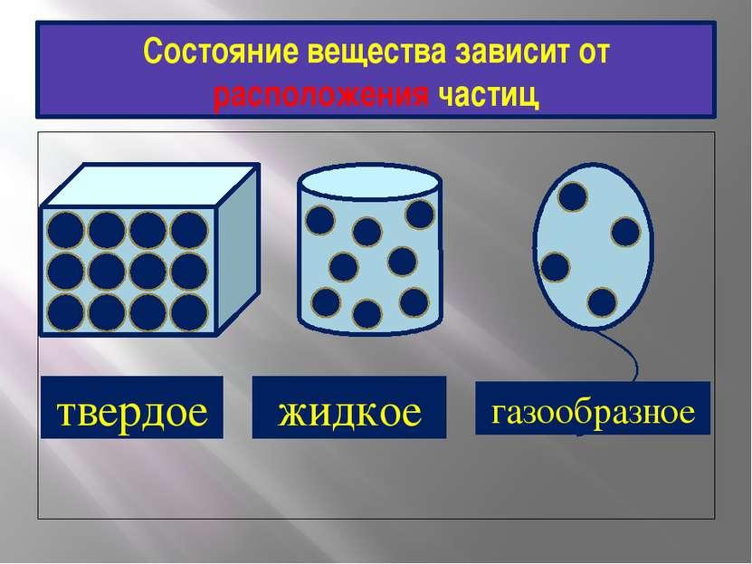 Состояние вещества зависит от расположения частиц твердое жидкое газообразное