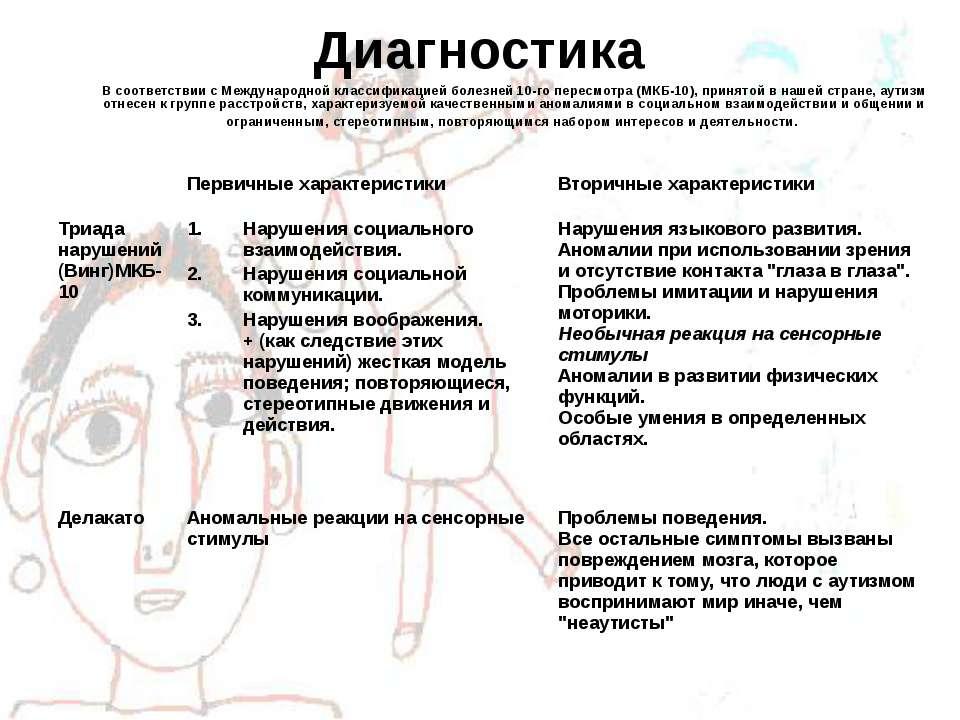Диагностика В соответствии с Международной классификацией болезней 10-го пере...