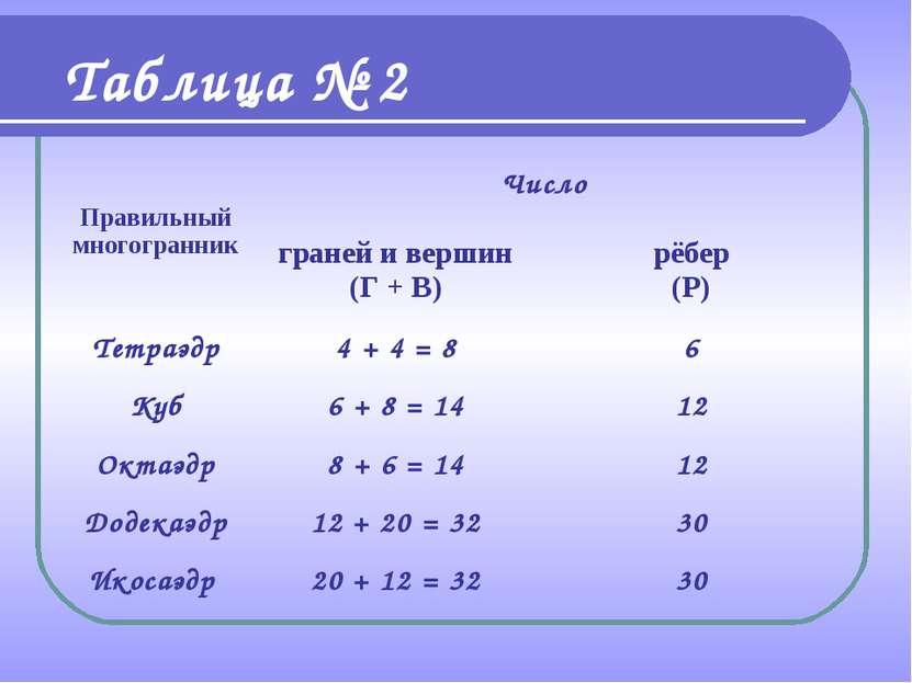 Таблица № 2 Правильный многогранник Число граней и вершин (Г + В) рёбер (Р) Т...