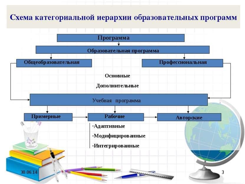 * * Схема категориальной иерархии образовательных программ Программа Образова...