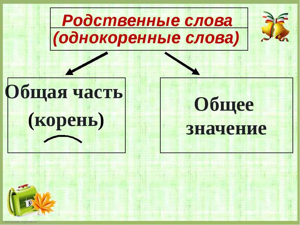Родственные слова Общая часть (корень) Общее значение (однокоренные слова) Fo...