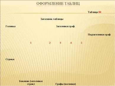Заголовок таблицы Таблица 00 Головка   Заголовки граф     Подзаголовки...