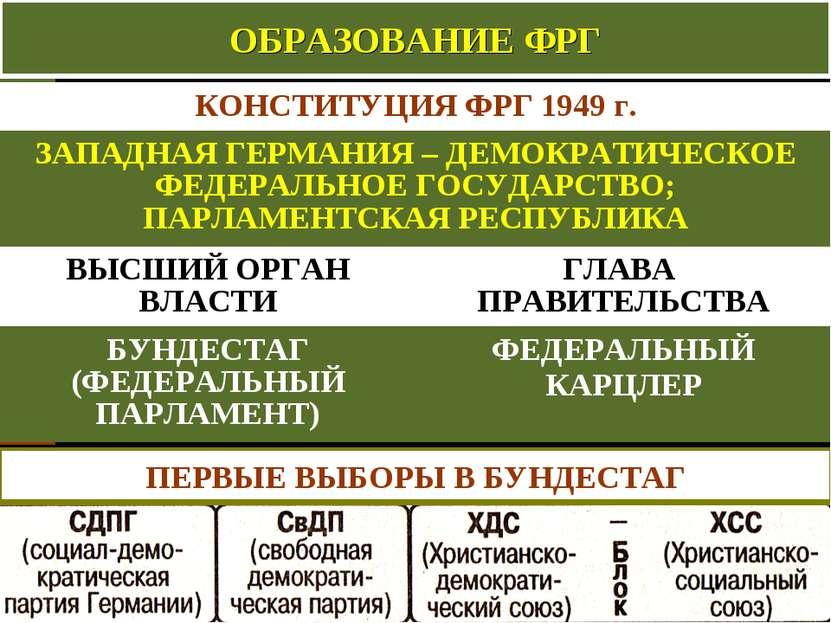 ОБРАЗОВАНИЕ ФРГ ПЕРВЫЕ ВЫБОРЫ В БУНДЕСТАГ