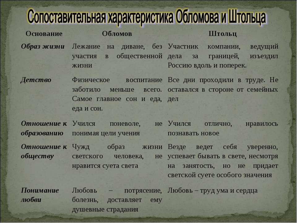образы жизни таблица