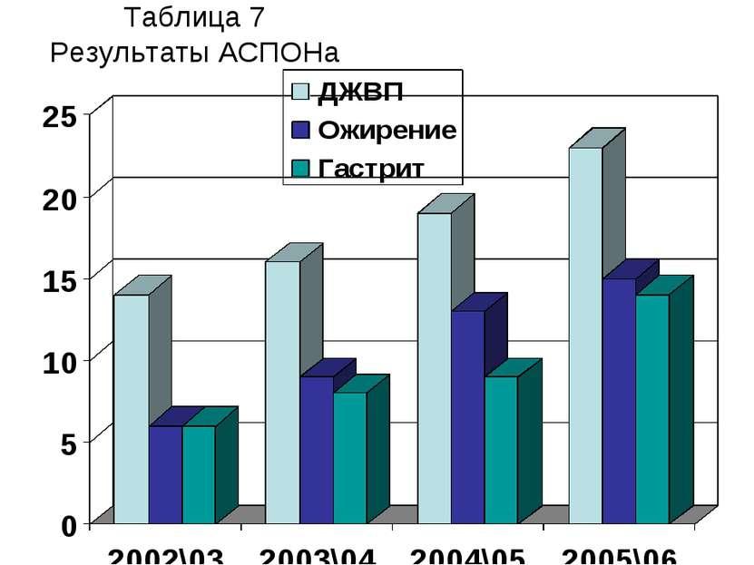 Таблица 7 Результаты АСПОНа