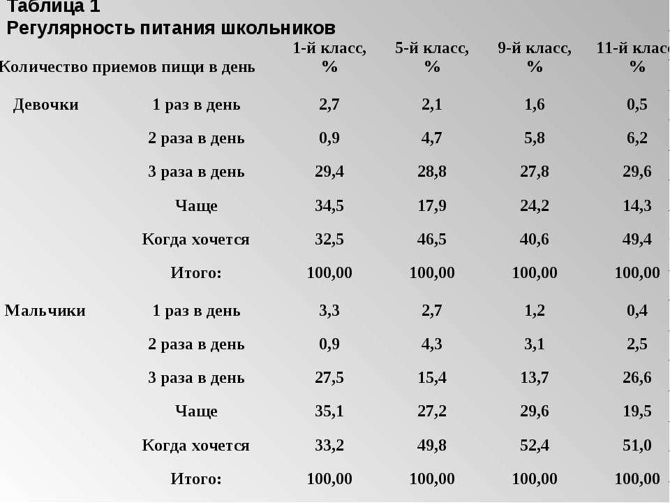 Таблица 1 Регулярность питания школьников Количество приемов пищи в день 1-й ...