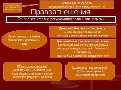 Правоотношения Отношения, которые регулируются правовыми нормами Субъекты пра...