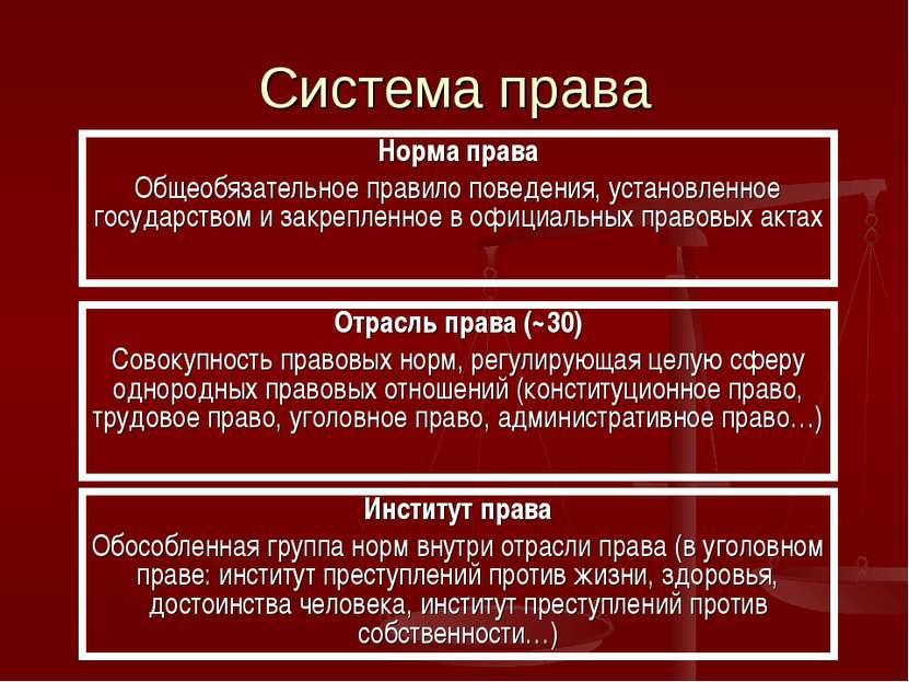 Система права Норма права Общеобязательное правило поведения, установленное г...
