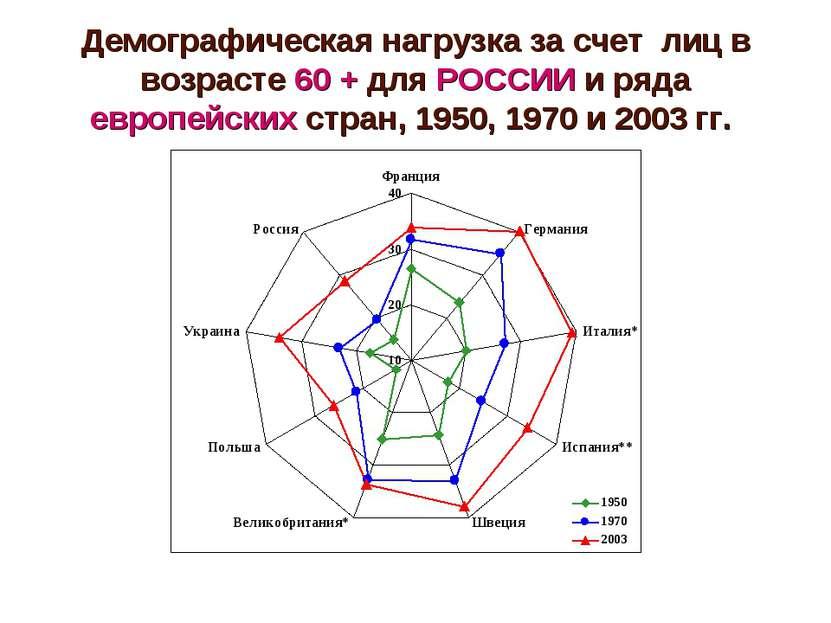 Демографическая нагрузка за счет лиц в возрасте 60 + для РОССИИ и ряда европе...