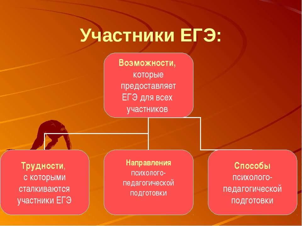 Участники ЕГЭ: