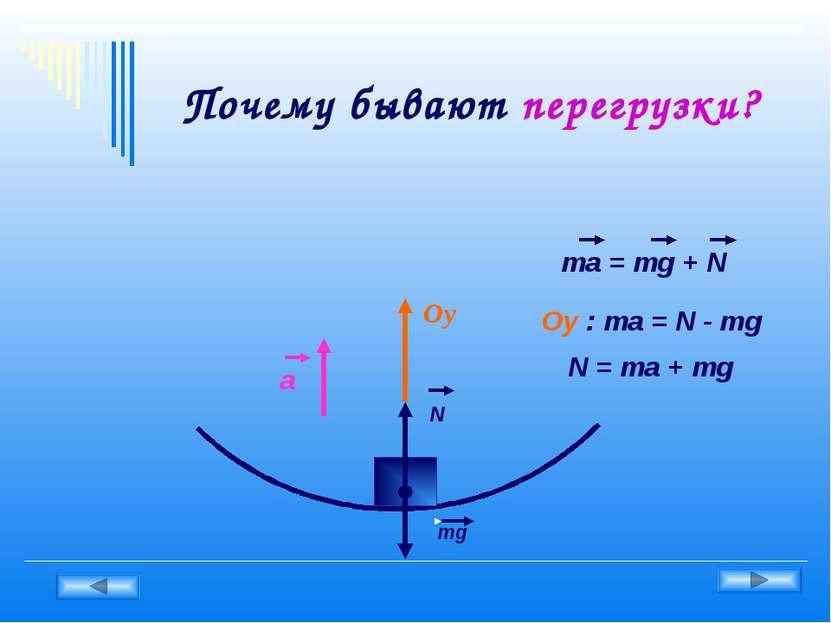 Почему бывают перегрузки? Оy mg N a ma = mg + N Oy : ma = N - mg N = ma + mg